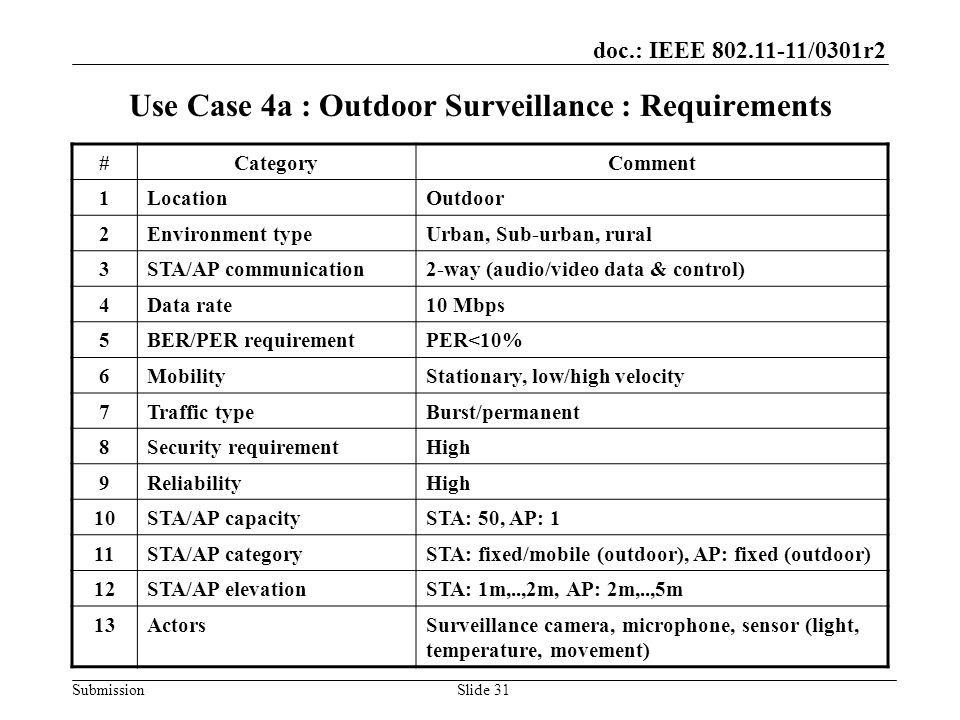 doc.: IEEE /0301r2 SubmissionSlide 31 Use Case 4a : Outdoor Surveillance : Requirements #CategoryComment 1LocationOutdoor 2Environment typeUrban, Sub-urban, rural 3STA/AP communication2-way (audio/video data & control) 4Data rate10 Mbps 5BER/PER requirementPER<10% 6MobilityStationary, low/high velocity 7Traffic typeBurst/permanent 8Security requirementHigh 9ReliabilityHigh 10STA/AP capacitySTA: 50, AP: 1 11STA/AP categorySTA: fixed/mobile (outdoor), AP: fixed (outdoor) 12STA/AP elevationSTA: 1m,..,2m, AP: 2m,..,5m 13ActorsSurveillance camera, microphone, sensor (light, temperature, movement)
