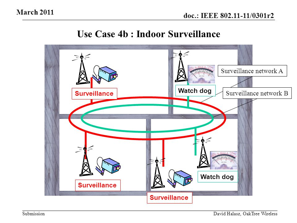 doc.: IEEE /0301r2 Submission Use Case 4b : Indoor Surveillance Surveillance network B Surveillance network A Surveillance Watch dog March 2011 David Halasz, OakTree Wireless