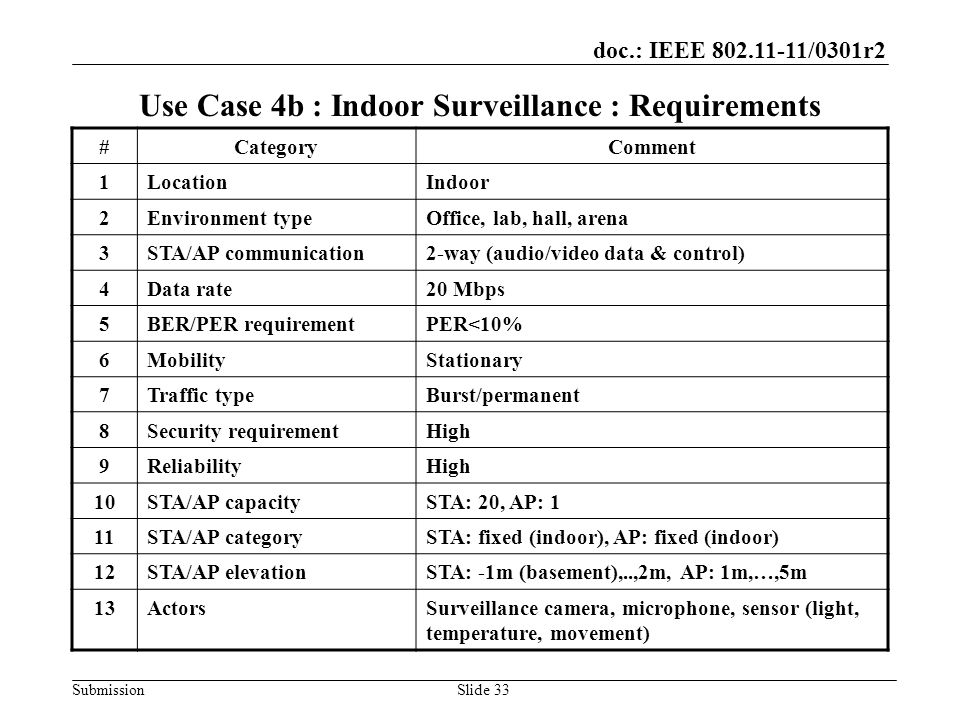 doc.: IEEE /0301r2 SubmissionSlide 33 Use Case 4b : Indoor Surveillance : Requirements #CategoryComment 1LocationIndoor 2Environment typeOffice, lab, hall, arena 3STA/AP communication2-way (audio/video data & control) 4Data rate20 Mbps 5BER/PER requirementPER<10% 6MobilityStationary 7Traffic typeBurst/permanent 8Security requirementHigh 9ReliabilityHigh 10STA/AP capacitySTA: 20, AP: 1 11STA/AP categorySTA: fixed (indoor), AP: fixed (indoor) 12STA/AP elevationSTA: -1m (basement),..,2m, AP: 1m,…,5m 13ActorsSurveillance camera, microphone, sensor (light, temperature, movement)