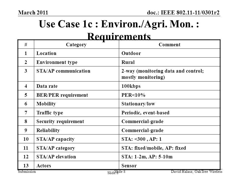doc.: IEEE /0301r2 Submission Slide 8 Use Case 1c : Environ./Agri.