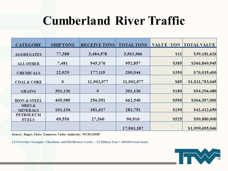 Cumberland River Traffic Source: Dager, Chris; Tennessee Valley Authority; WCSC2008P I-24 Corridor Example: Cheatham and Old Hickory Locks; ~12 Millio