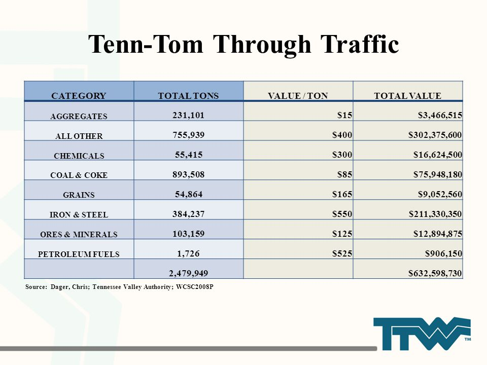 Tenn-Tom Through Traffic Source: Dager, Chris; Tennessee Valley Authority; WCSC2008P CATEGORYTOTAL TONSVALUE / TONTOTAL VALUE AGGREGATES 231,101$15$3,466,515 ALL OTHER 755,939$400$302,375,600 CHEMICALS 55,415$300$16,624,500 COAL & COKE 893,508$85$75,948,180 GRAINS 54,864$165$9,052,560 IRON & STEEL 384,237$550$211,330,350 ORES & MINERALS 103,159$125$12,894,875 PETROLEUM FUELS 1,726$525$906,150 2,479,949$632,598,730
