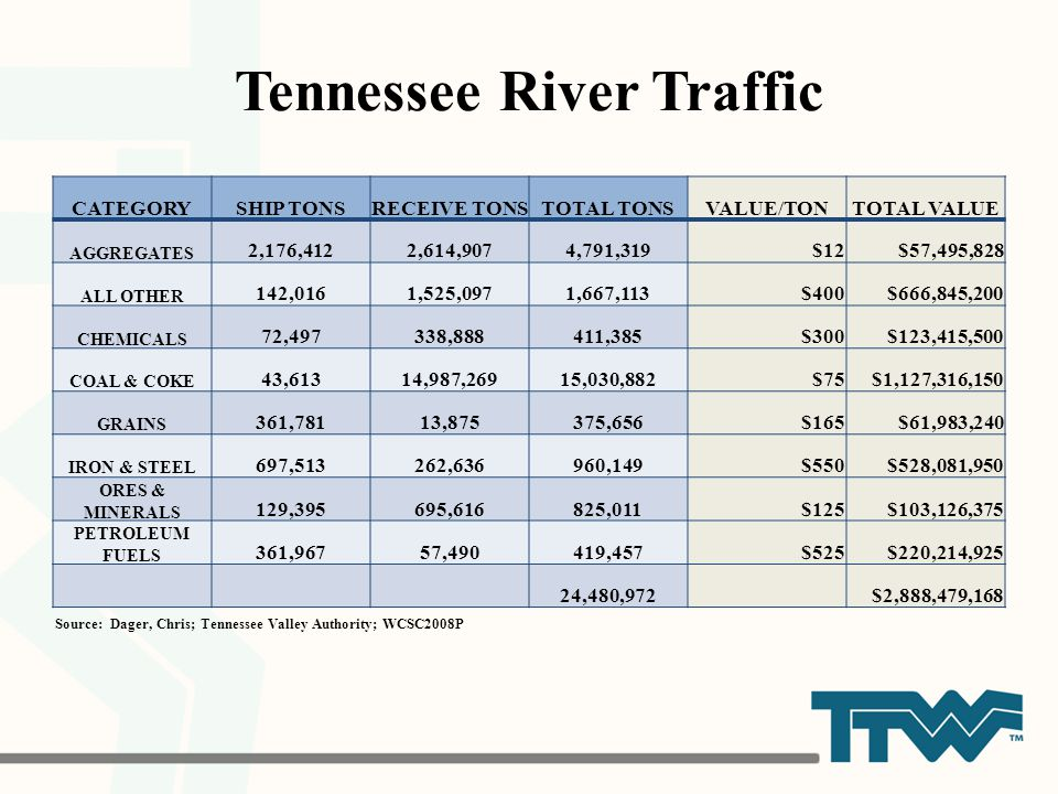 Tennessee River Traffic Source: Dager, Chris; Tennessee Valley Authority; WCSC2008P CATEGORYSHIP TONSRECEIVE TONSTOTAL TONSVALUE/TONTOTAL VALUE AGGREG