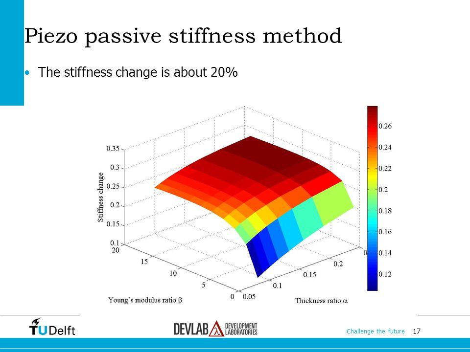 17 Challenge the future 17 Challenge the future 17 Challenge the future The stiffness change is about 20% Piezo passive stiffness method
