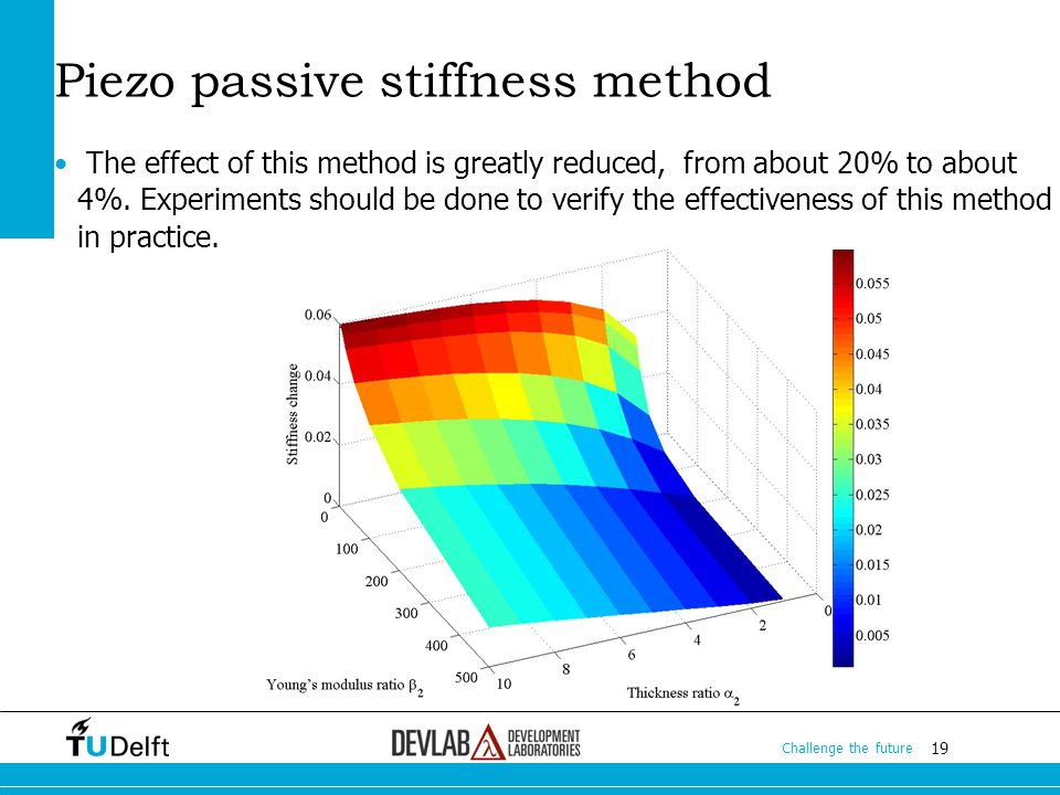 19 Challenge the future 19 Challenge the future 19 Challenge the future Piezo passive stiffness method The effect of this method is greatly reduced, from about 20% to about 4%.