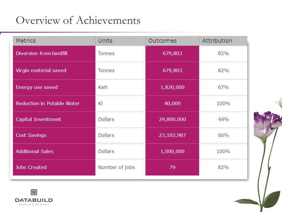 Overview of Achievements MetricsUnitsOutcomesAttribution Diversion from landfillTonnes679,80382% Virgin material savedTonnes679,80382% Energy use savedKwh1,820,00067% Reduction in Potable WaterKl40,000100% Capital InvestmentDollars29,800,00044% Cost SavingsDollars23,102,98766% Additional SalesDollars1,000,000100% Jobs CreatedNumber of jobs7982%