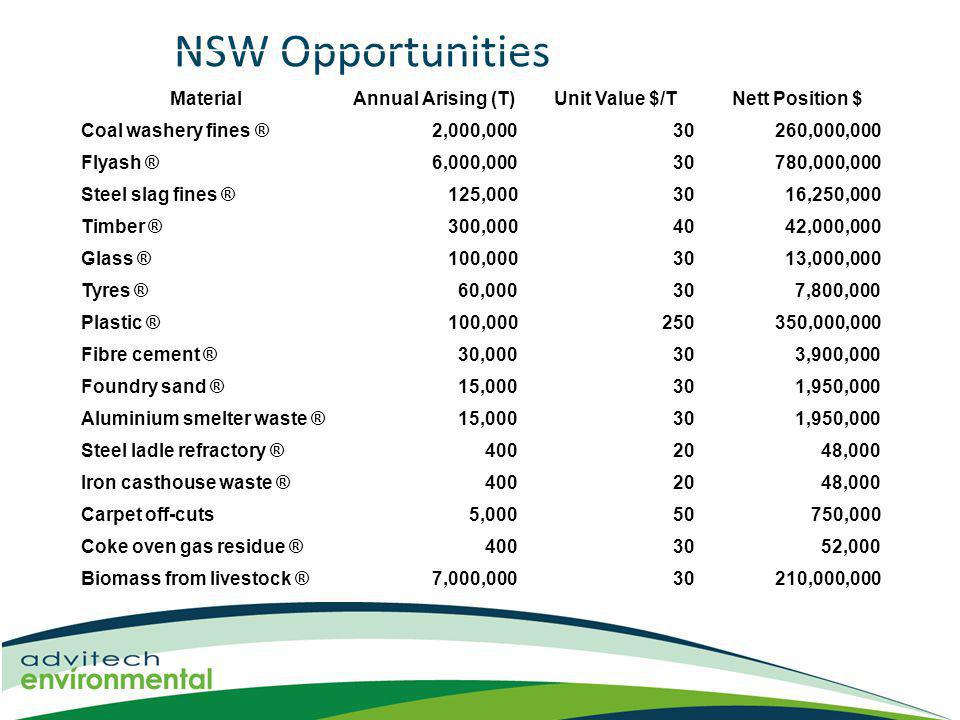 NSW Opportunities MaterialAnnual Arising (T)Unit Value $/TNett Position $ Coal washery fines ®2,000,00030260,000,000 Flyash ®6,000,00030780,000,000 Steel slag fines ®125,0003016,250,000 Timber ®300,0004042,000,000 Glass ®100,0003013,000,000 Tyres ®60,000307,800,000 Plastic ®100,000250350,000,000 Fibre cement ®30,000303,900,000 Foundry sand ®15,000301,950,000 Aluminium smelter waste ®15,000301,950,000 Steel ladle refractory ®4002048,000 Iron casthouse waste ®4002048,000 Carpet off-cuts5,00050750,000 Coke oven gas residue ®4003052,000 Biomass from livestock ®7,000,00030210,000,000