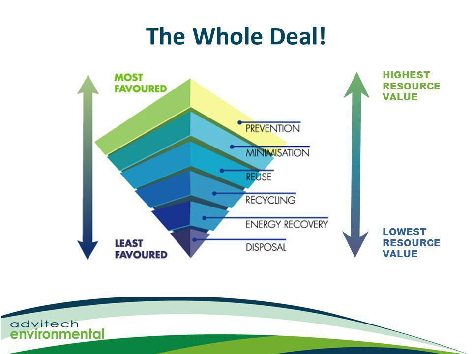 The Whole Deal! HIGHEST RESOURCE VALUE LOWEST RESOURCE VALUE