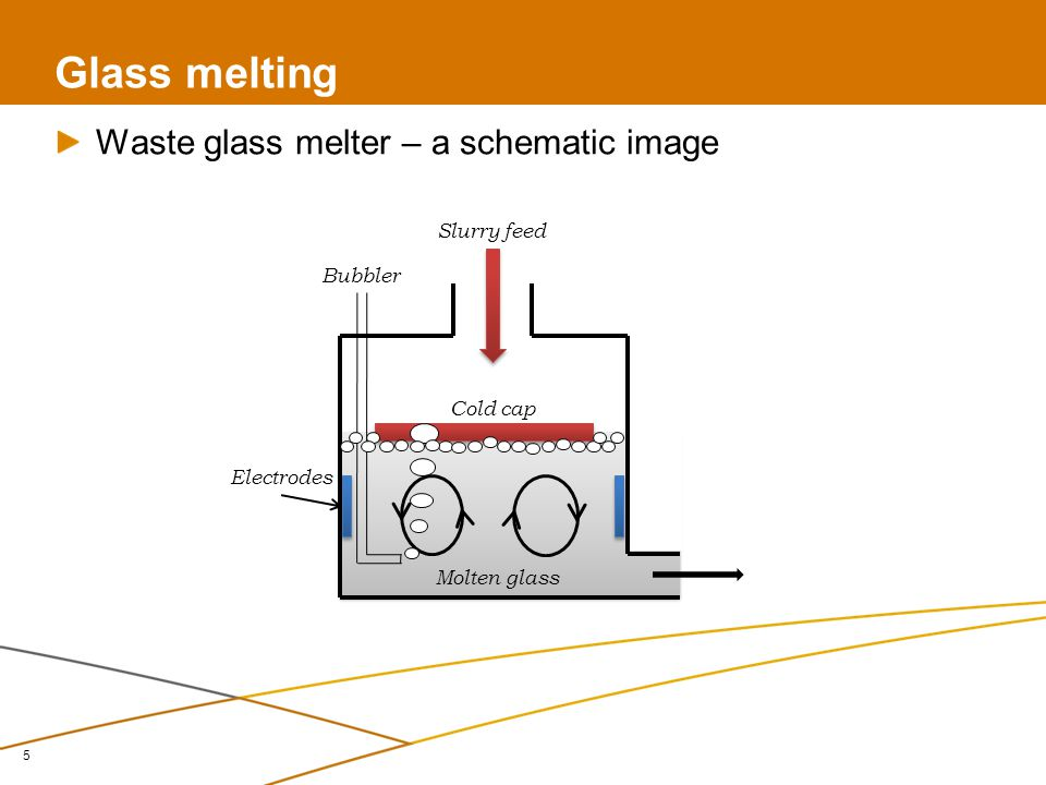 Mathematical modeling of cold cap 6 Final goal – implementation of the cold cap mathematical model to the glass melter model Mathematical models of melters are commonly used for the simulation of melter behavior under different conditions Slurry feed Molten glass Cold cap