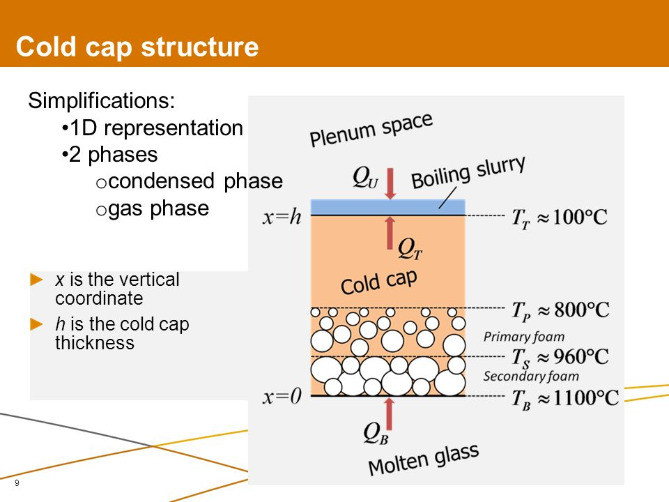 Cold cap structure 9 x is the vertical coordinate h is the cold cap thickness Simplifications: 1D representation 2 phases o condensed phase o gas phase