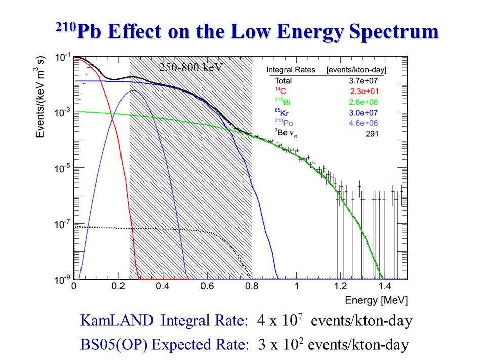 210 Pb Effect on the Low Energy Spectrum KamLAND Integral Rate: 4 x 10 7 events/kton-day BS05(OP) Expected Rate: 3 x 10 2 events/kton-day 250-800 keV