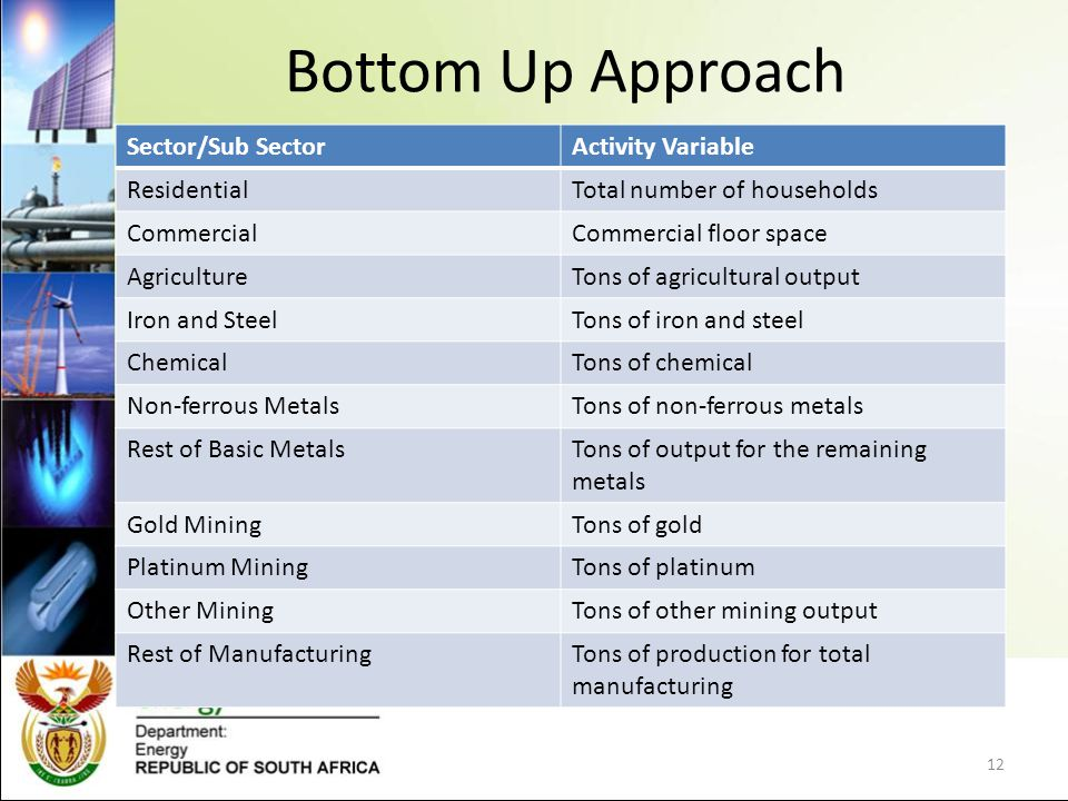 Bottom Up Approach Sector/Sub SectorActivity Variable ResidentialTotal number of households CommercialCommercial floor space AgricultureTons of agricultural output Iron and SteelTons of iron and steel ChemicalTons of chemical Non-ferrous MetalsTons of non-ferrous metals Rest of Basic MetalsTons of output for the remaining metals Gold MiningTons of gold Platinum MiningTons of platinum Other MiningTons of other mining output Rest of ManufacturingTons of production for total manufacturing 12