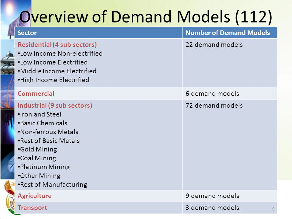 Overview of Demand Models (112) SectorNumber of Demand Models Residential (4 sub sectors) Low Income Non-electrified Low Income Electrified Middle Income Electrified High Income Electrified 22 demand models Commercial6 demand models Industrial (9 sub sectors) Iron and Steel Basic Chemicals Non-ferrous Metals Rest of Basic Metals Gold Mining Coal Mining Platinum Mining Other Mining Rest of Manufacturing 72 demand models Agriculture9 demand models Transport3 demand models 9