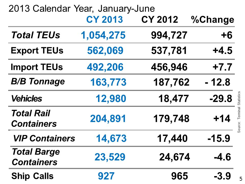 2013 Calendar Year, January-June Total TEUs 1,054,275994,727+6 Total Rail Containers 204,891179,748+14 Vehicles 12,980 18,477-29.8 Source: Terminal Statistics CY 2013CY 2012%Change Import TEUs 492,206456,946+7.7 Export TEUs 562,069537,781+4.5 Ship Calls 927965-3.9 B/B Tonnage 163,773 187,762- 12.8 Total Barge Containers 23,52924,674-4.6 VIP Containers 14,67317,440-15.9 5