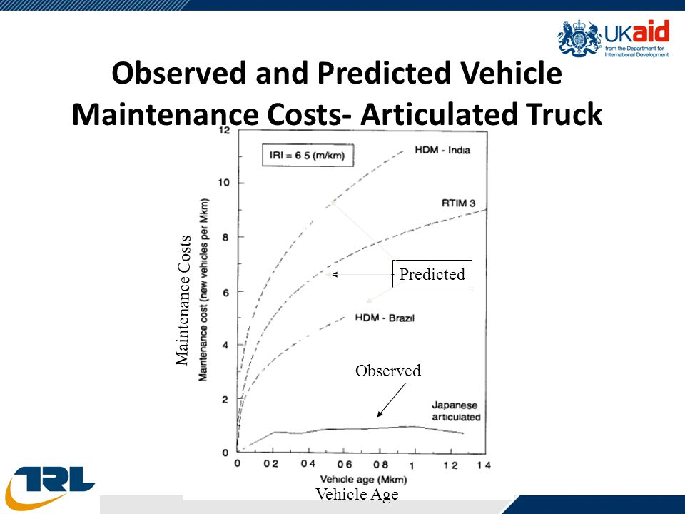 Observed Predicted Maintenance Costs Vehicle Age Observed and Predicted Vehicle Maintenance Costs- Articulated Truck