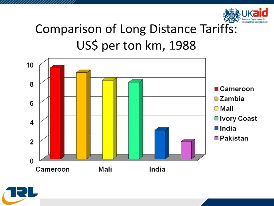 Comparison of Long Distance Tariffs: US$ per ton km, 1988