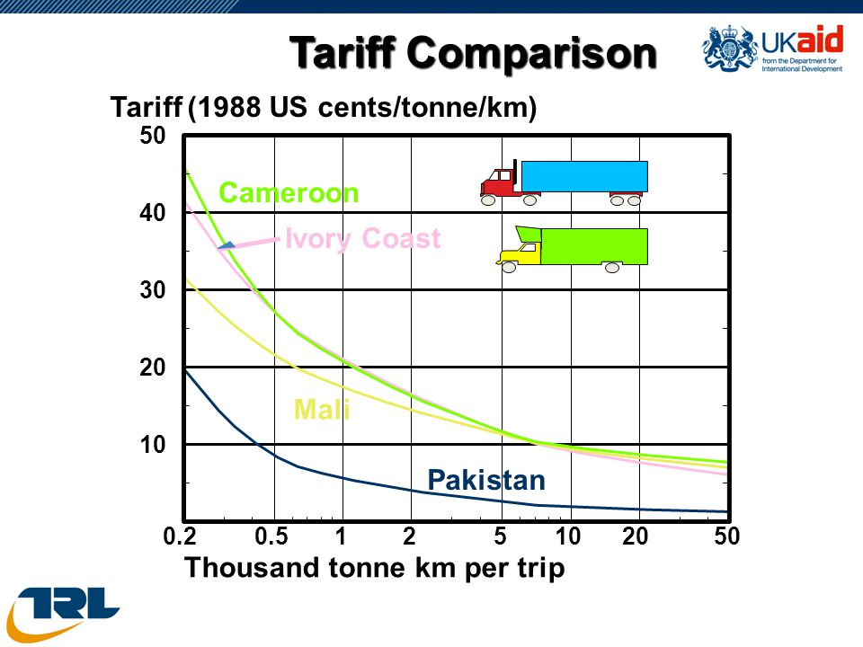 Tariff Comparison 0.20.5125102050 10 20 30 40 50 Thousand tonne km per trip Tariff (1988 US cents/tonne/km) Pakistan Ivory Coast Mali Cameroon