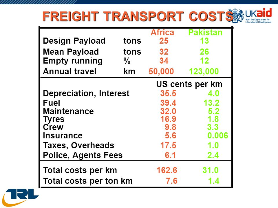 FREIGHT TRANSPORT COSTS Design Payload Mean Payload Empty running Annual travel Depreciation, Interest Fuel Maintenance Tyres Crew Insurance Taxes, Ov