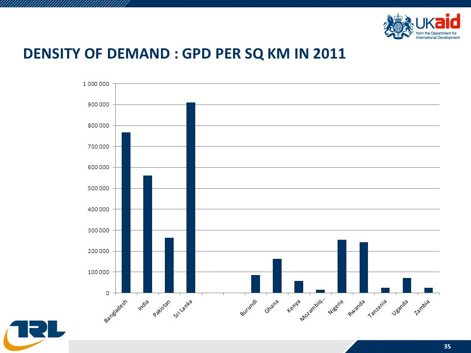 DENSITY OF DEMAND : GPD PER SQ KM IN 2011 35