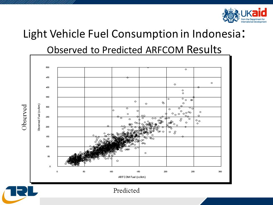 Light Vehicle Fuel Consumption in Indonesia : Observed to Predicted ARFCOM Results Observed Predicted