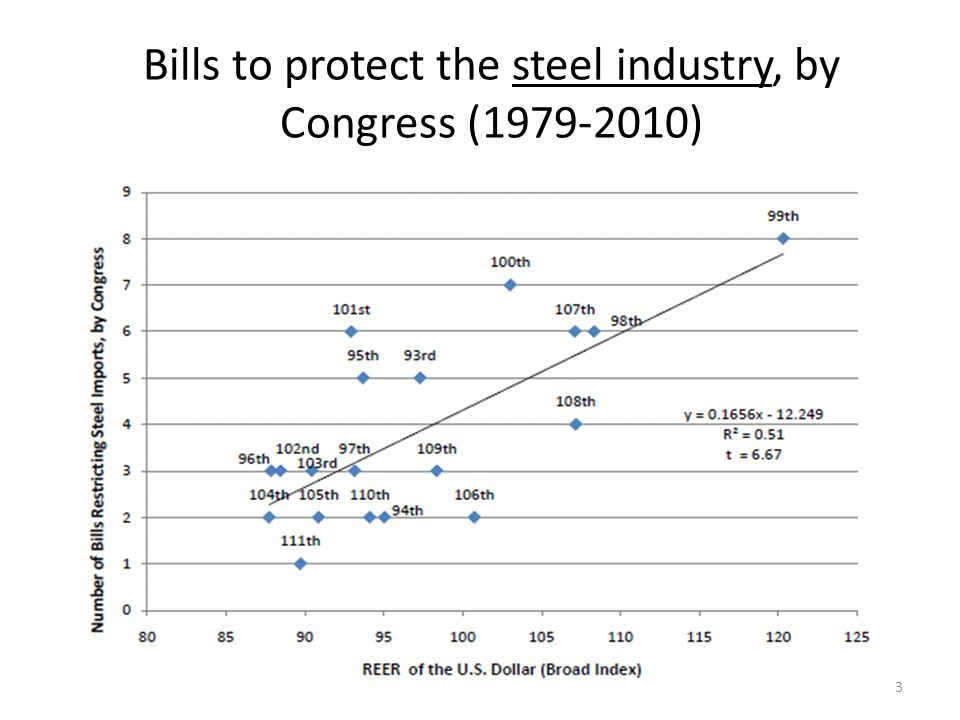 Bills to protect the steel industry, by Congress (1979-2010) 3