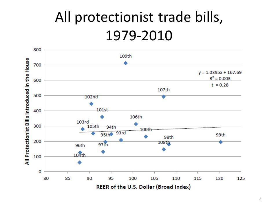 All protectionist trade bills, 1979-2010 4
