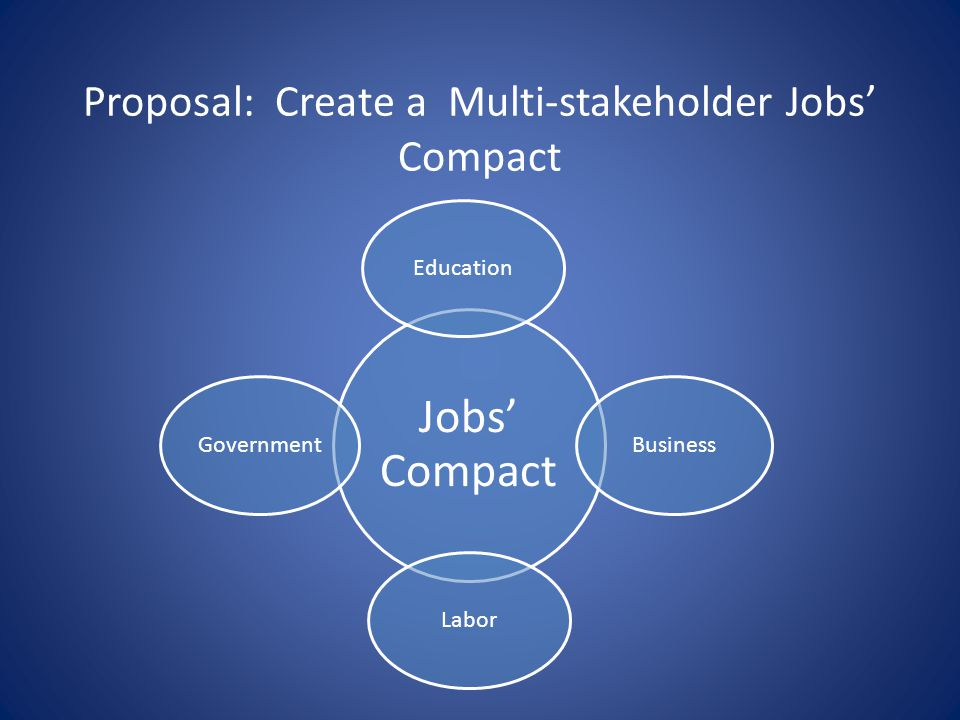 Proposal: Create a Multi-stakeholder Jobs Compact Jobs Compact Education Business Labor Government