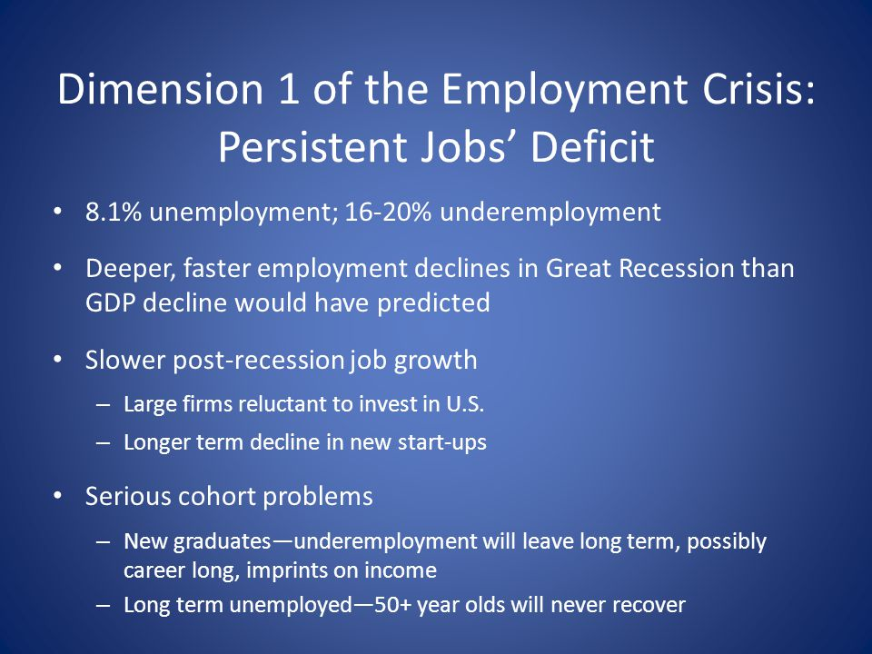 Dimension 1 of the Employment Crisis: Persistent Jobs Deficit 8.1% unemployment; 16-20% underemployment Deeper, faster employment declines in Great Re