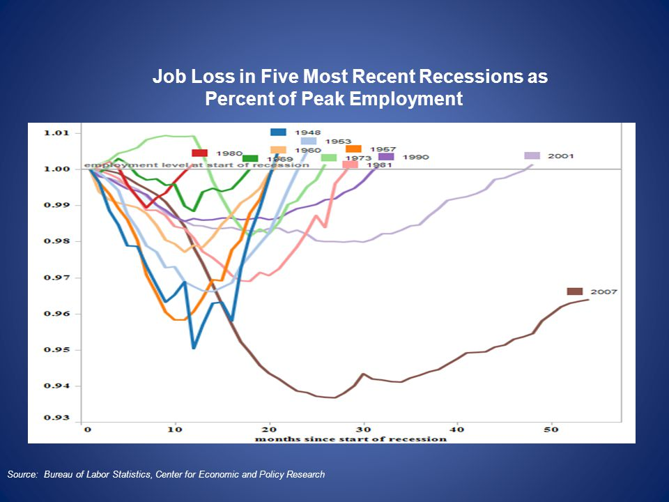 Job Loss in Five Most Recent Recessions as Percent of Peak Employment Source: Bureau of Labor Statistics, Center for Economic and Policy Research