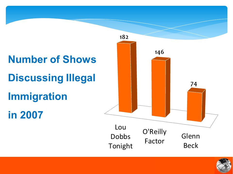Number of Shows Discussing Illegal Immigration in 2007