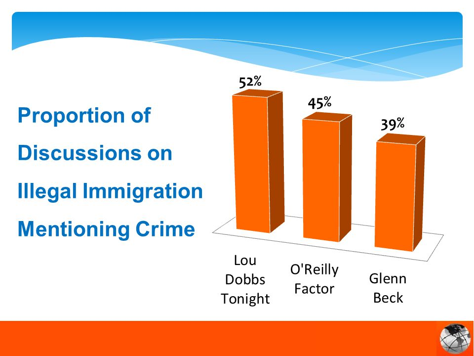 Proportion of Discussions on Illegal Immigration Mentioning Crime