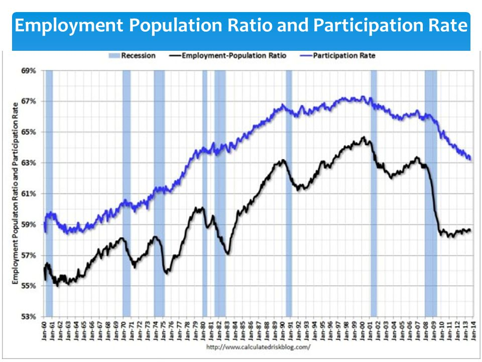 Employment Population Ratio and Participation Rate