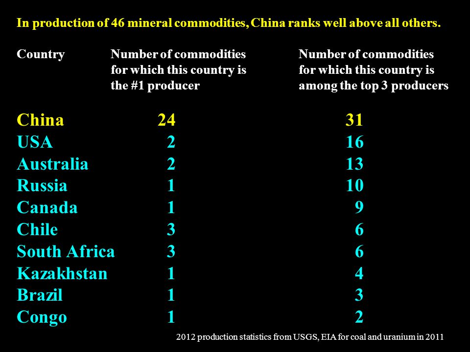 In production of 46 mineral commodities, China ranks well above all others.