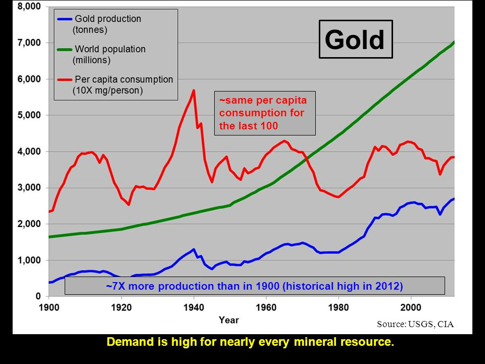 The number of mineral commodities in demand for products in society has increased markedly in the last 80 years.