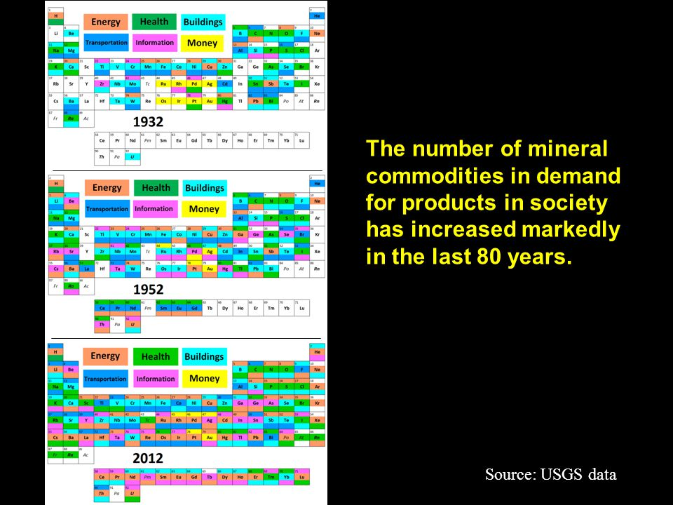 1999 Will the USA be a major producer of mineral resources in the future?