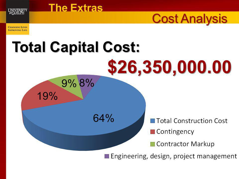 Cost Analysis The Extras 8% 64% 9% 19% Total Capital Cost: $26,350,000.00