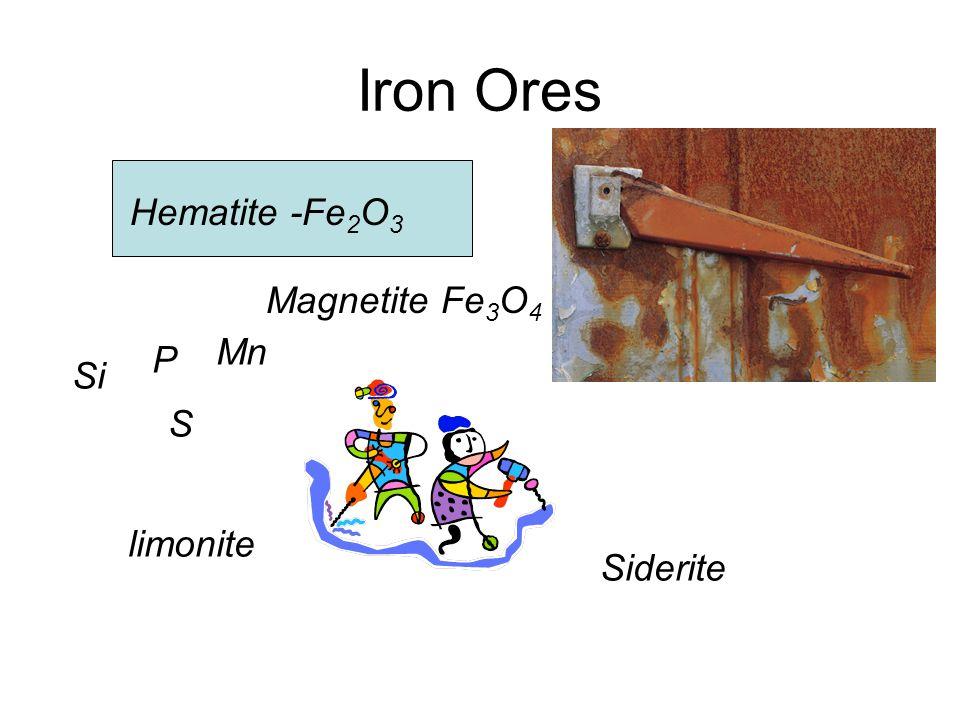 Iron Ores Hematite -Fe 2 O 3 Magnetite Fe 3 O 4 Siderite limonite Si P Mn S