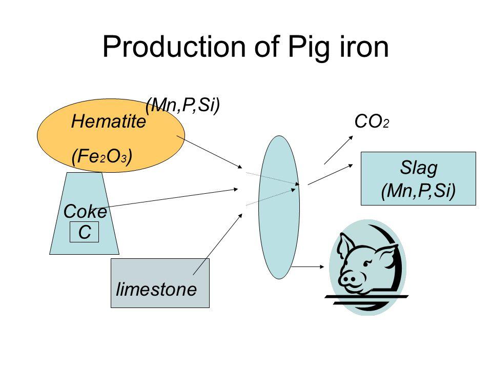 Production of Pig iron Hematite (Fe 2 O 3 ) Coke limestone C CO 2 Slag (Mn,P,Si)