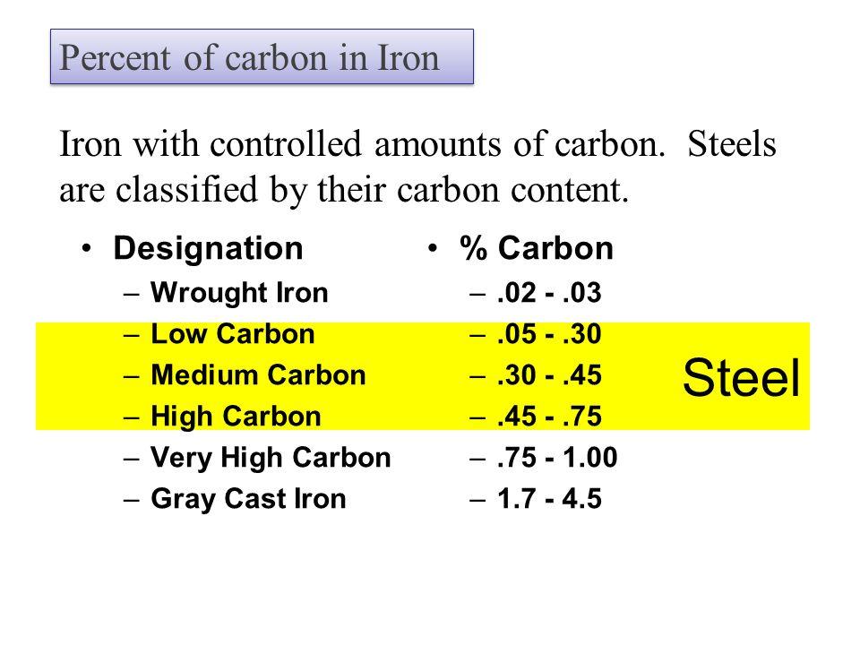 Steel Designation –Wrought Iron –Low Carbon –Medium Carbon –High Carbon –Very High Carbon –Gray Cast Iron % Carbon –.02 -.03 –.05 -.30 –.30 -.45 –.45