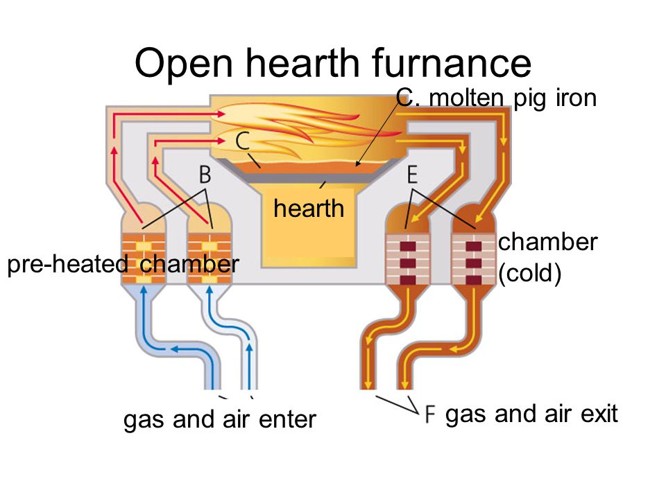 Open hearth furnance gas and air enter pre-heated chamber C. molten pig iron hearth chamber (cold) gas and air exit
