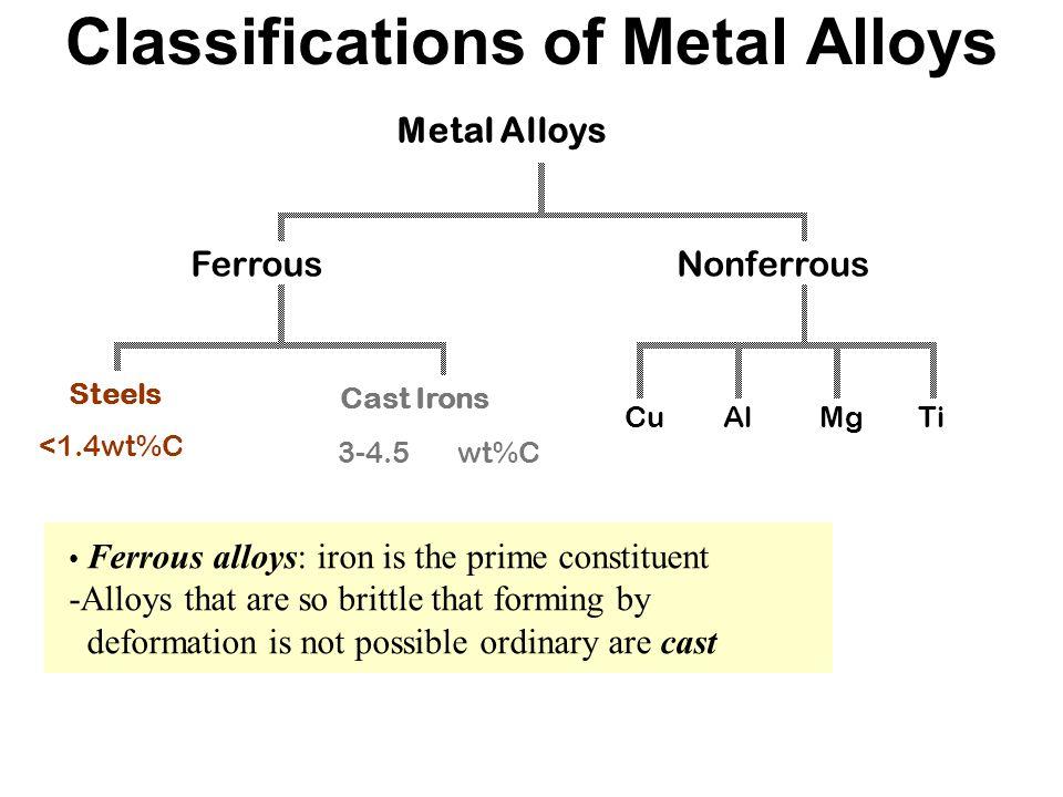 Classifications of Metal Alloys Metal Alloys Steels FerrousNonferrous Cast Irons CuAlMgTi <1.4wt%C3-4.5wt%C Steels <1.4wt%C Cast Irons 3-4.5wt%C Ferro