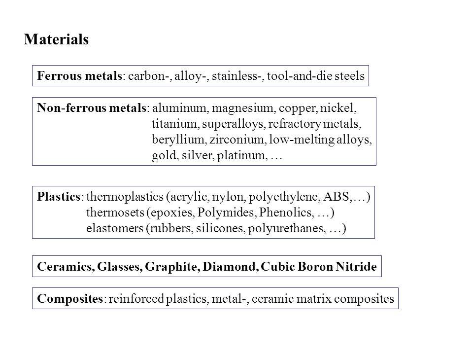 Materials Ferrous metals: carbon-, alloy-, stainless-, tool-and-die steels Non-ferrous metals: aluminum, magnesium, copper, nickel, titanium, superall