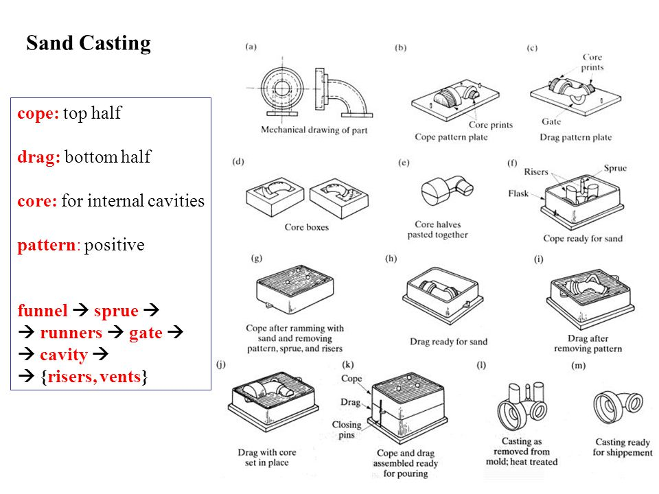 Sand Casting cope: top half drag: bottom half core: for internal cavities pattern: positive funnel sprue runners gate cavity {risers, vents}