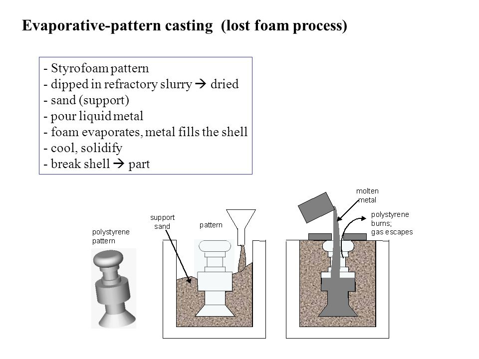 Evaporative-pattern casting (lost foam process) - Styrofoam pattern - dipped in refractory slurry dried - sand (support) - pour liquid metal - foam ev