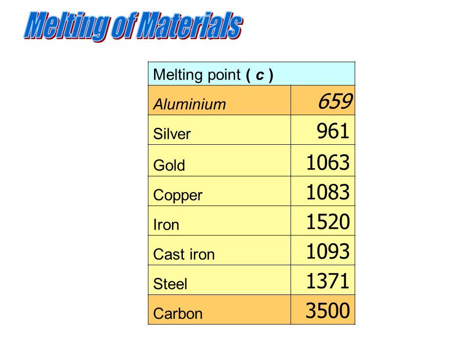 Melting point ( c ) Aluminium 659 Silver 961 Gold 1063 Copper 1083 Iron 1520 Cast iron 1093 Steel 1371 Carbon 3500