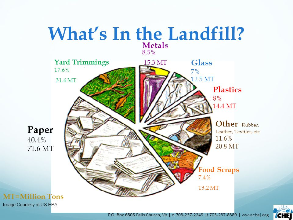 How To Do A Waste Audit Calculate the percentages of total recyclables found in the trash by using the recorded weights.