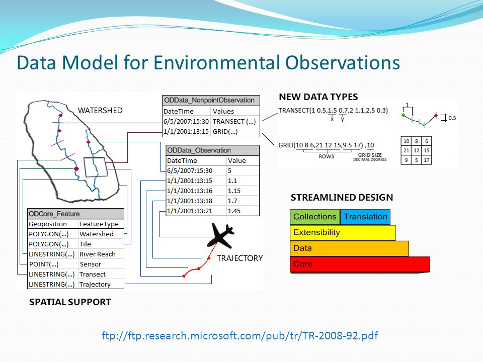 Data Model for Environmental Observations NEW DATA TYPES SPATIAL SUPPORT STREAMLINED DESIGN ftp://ftp.research.microsoft.com/pub/tr/TR pdf