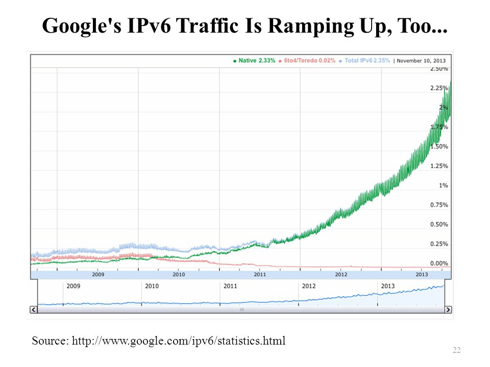 Google s IPv6 Traffic Is Ramping Up, Too... 22 Source: http://www.google.com/ipv6/statistics.html