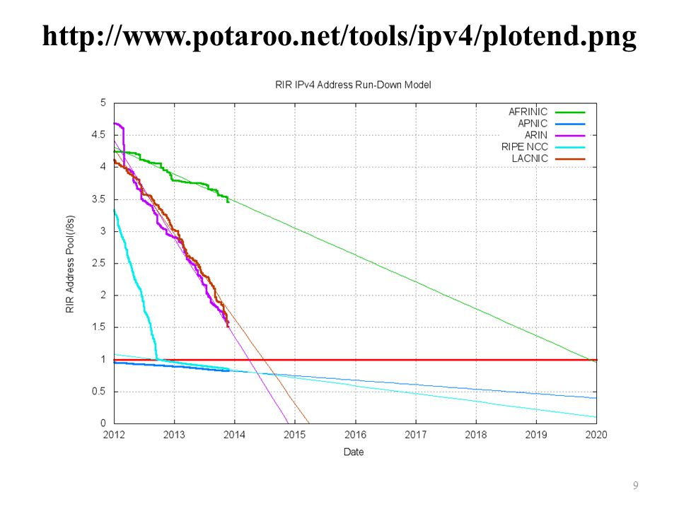 http://www.potaroo.net/tools/ipv4/plotend.png 9