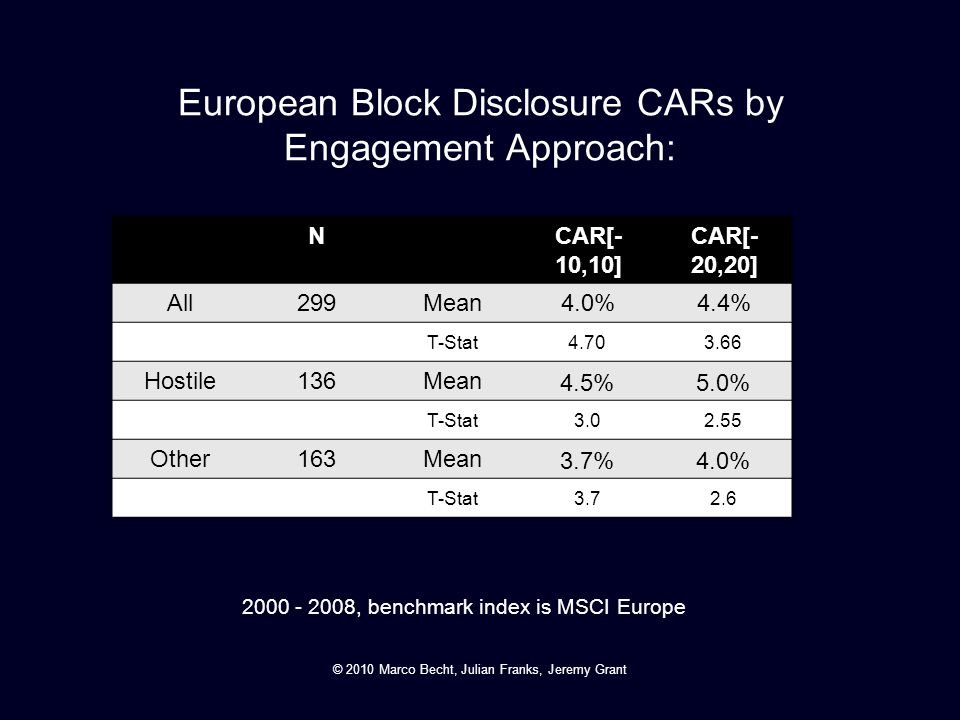 European Block Disclosure CARs by Engagement Approach: NCAR[- 10,10] CAR[- 20,20] All299Mean4.0%4.4% T-Stat 4.703.66 Hostile136Mean 4.5%5.0% T-Stat 3.